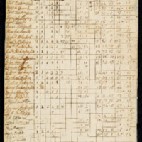 Amherst Tax Records 1770.pdf